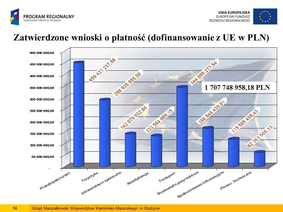 14Urząd Marszałkowski Województwa Warmińsko-Mazurskiego w Olsztynie Zatwierdzone wnioski o płatność (dofinansowanie z UE w PLN) 1 707 748 958,18 PLN