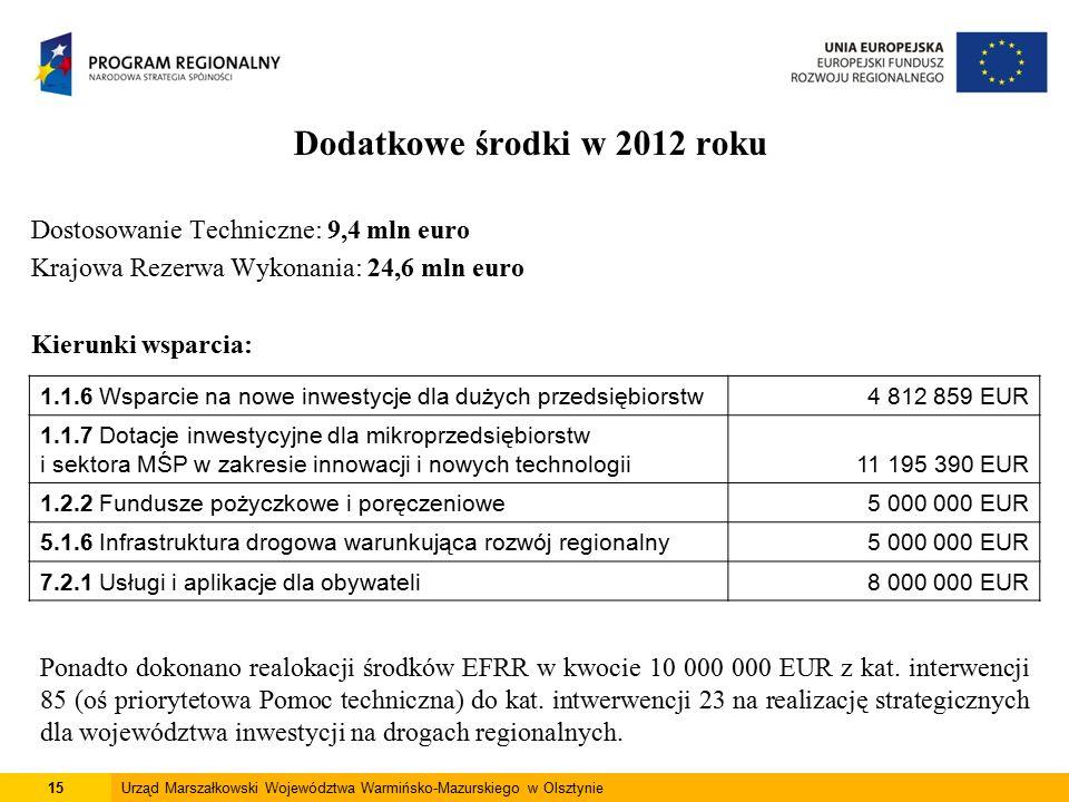 Dodatkowe środki w 2012 roku Dostosowanie Techniczne: 9,4 mln euro Krajowa Rezerwa Wykonania: 24,6 mln euro Kierunki wsparcia: 15Urząd Marszałkowski Województwa Warmińsko-Mazurskiego w Olsztynie 1.1.6 Wsparcie na nowe inwestycje dla dużych przedsiębiorstw4 812 859 EUR 1.1.7 Dotacje inwestycyjne dla mikroprzedsiębiorstw i sektora MŚP w zakresie innowacji i nowych technologii11 195 390 EUR 1.2.2 Fundusze pożyczkowe i poręczeniowe5 000 000 EUR 5.1.6 Infrastruktura drogowa warunkująca rozwój regionalny5 000 000 EUR 7.2.1 Usługi i aplikacje dla obywateli8 000 000 EUR Ponadto dokonano realokacji środków EFRR w kwocie 10 000 000 EUR z kat.