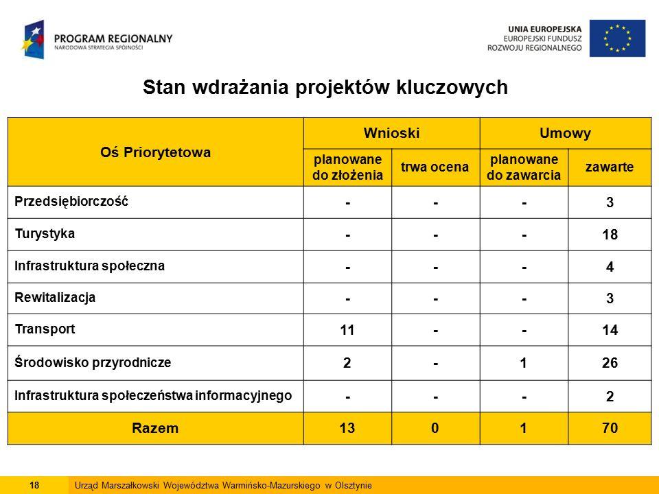 18Urząd Marszałkowski Województwa Warmińsko-Mazurskiego w Olsztynie Stan wdrażania projektów kluczowych Oś Priorytetowa WnioskiUmowy planowane do złożenia trwa ocena planowane do zawarcia zawarte Przedsiębiorczość ---3 Turystyka ---18 Infrastruktura społeczna ---4 Rewitalizacja ---3 Transport 11--14 Środowisko przyrodnicze 2-126 Infrastruktura społeczeństwa informacyjnego ---2 Razem130170