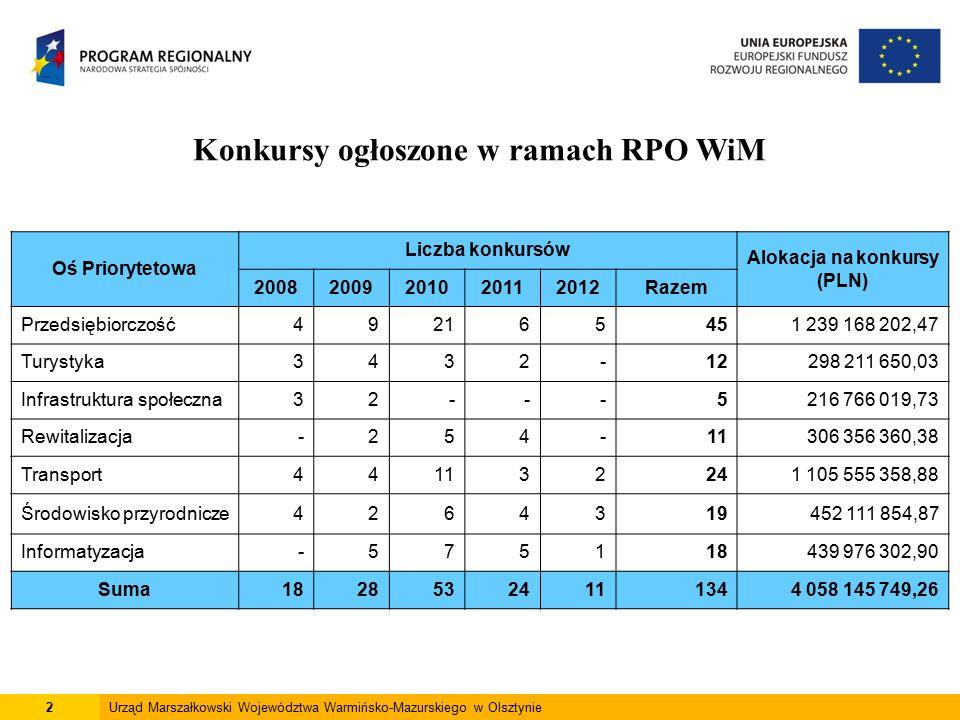 2 Konkursy ogłoszone w ramach RPO WiM Oś Priorytetowa Liczba konkursów Alokacja na konkursy (PLN) 20082009201020112012Razem Przedsiębiorczość492165451