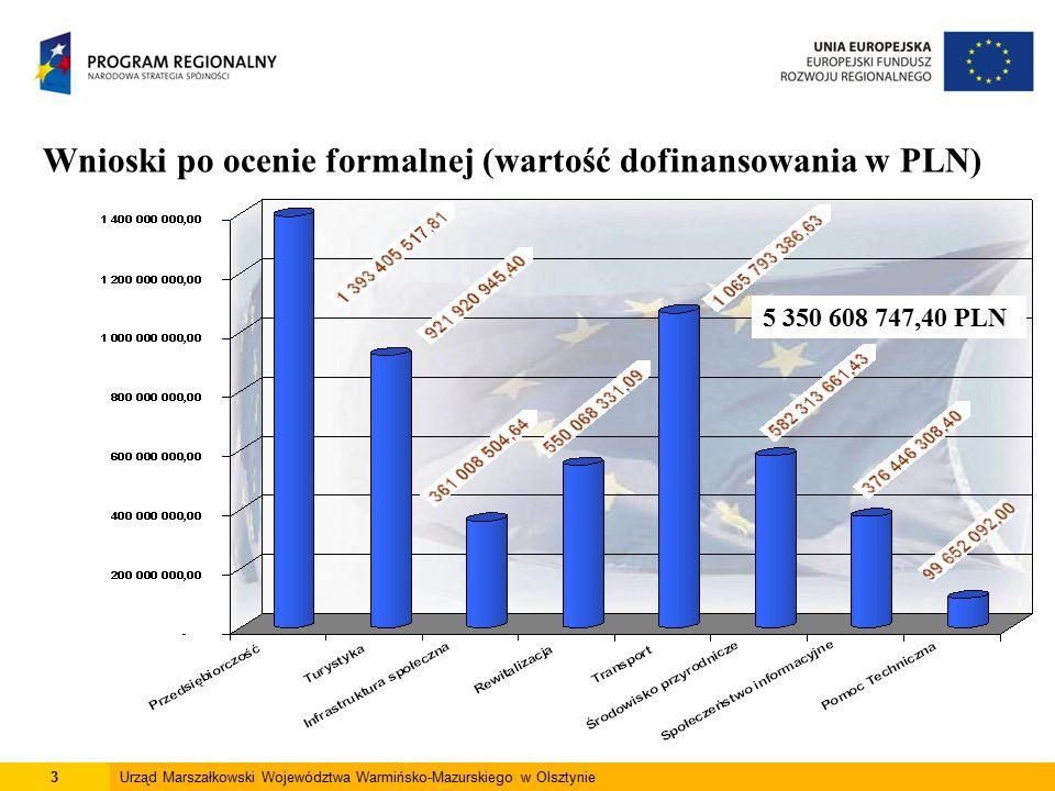 3Urząd Marszałkowski Województwa Warmińsko-Mazurskiego w Olsztynie Wnioski po ocenie formalnej (wartość dofinansowania w PLN) 5 350 608 747,40 PLN