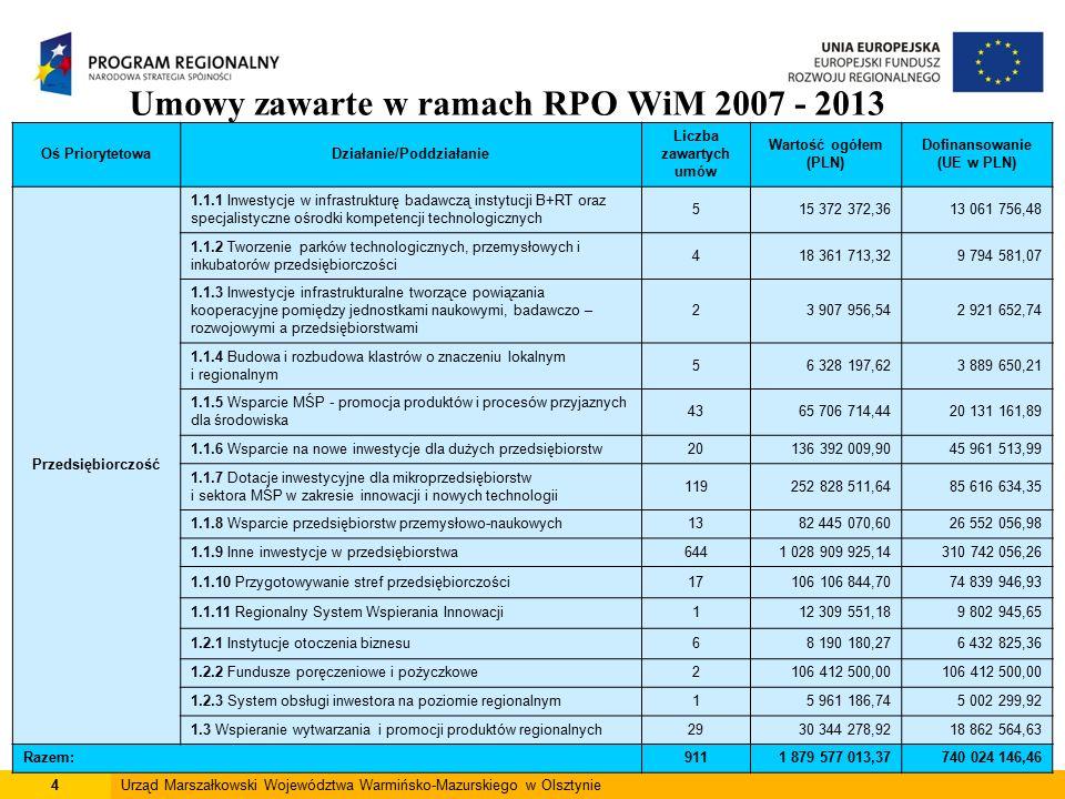 4Urząd Marszałkowski Województwa Warmińsko-Mazurskiego w Olsztynie Umowy zawarte w ramach RPO WiM 2007 - 2013 Oś PriorytetowaDziałanie/Poddziałanie Liczba zawartych umów Wartość ogółem (PLN) Dofinansowanie (UE w PLN) Przedsiębiorczość 1.1.1 Inwestycje w infrastrukturę badawczą instytucji B+RT oraz specjalistyczne ośrodki kompetencji technologicznych 515 372 372,3613 061 756,48 1.1.2 Tworzenie parków technologicznych, przemysłowych i inkubatorów przedsiębiorczości 418 361 713,329 794 581,07 1.1.3 Inwestycje infrastrukturalne tworzące powiązania kooperacyjne pomiędzy jednostkami naukowymi, badawczo – rozwojowymi a przedsiębiorstwami 23 907 956,542 921 652,74 1.1.4 Budowa i rozbudowa klastrów o znaczeniu lokalnym i regionalnym 56 328 197,623 889 650,21 1.1.5 Wsparcie MŚP - promocja produktów i procesów przyjaznych dla środowiska 4365 706 714,4420 131 161,89 1.1.6 Wsparcie na nowe inwestycje dla dużych przedsiębiorstw20136 392 009,9045 961 513,99 1.1.7 Dotacje inwestycyjne dla mikroprzedsiębiorstw i sektora MŚP w zakresie innowacji i nowych technologii 119252 828 511,6485 616 634,35 1.1.8 Wsparcie przedsiębiorstw przemysłowo-naukowych1382 445 070,6026 552 056,98 1.1.9 Inne inwestycje w przedsiębiorstwa6441 028 909 925,14310 742 056,26 1.1.10 Przygotowywanie stref przedsiębiorczości17106 106 844,7074 839 946,93 1.1.11 Regionalny System Wspierania Innowacji112 309 551,189 802 945,65 1.2.1 Instytucje otoczenia biznesu68 190 180,276 432 825,36 1.2.2 Fundusze poręczeniowe i pożyczkowe2106 412 500,00 1.2.3 System obsługi inwestora na poziomie regionalnym15 961 186,745 002 299,92 1.3 Wspieranie wytwarzania i promocji produktów regionalnych29 30 344 278,9218 862 564,63 Razem:9111 879 577 013,37740 024 146,46