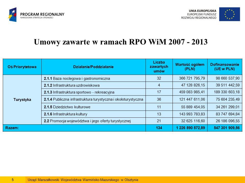 5Urząd Marszałkowski Województwa Warmińsko-Mazurskiego w Olsztynie Umowy zawarte w ramach RPO WiM 2007 - 2013 Oś PriorytetowaDziałanie/Poddziałanie Liczba zawartych umów Wartość ogółem (PLN) Dofinansowanie (UE w PLN) Turystyka 2.1.1 Baza noclegowa i gastronomiczna 32366 721 795,7998 660 537,90 2.1.2 Infrastruktura uzdrowiskowa 447 128 826,1539 511 442,59 2.1.3 Infrastruktura sportowo - rekreacyjna 17459 083 985,41189 330 603,18 2.1.4 Publiczna infrastruktura turystyczna i okołoturystyczna36121 447 611,0675 604 235,49 2.1.5 Dziedzictwo kulturowe1155 889 454,0534 261 299,01 2.1.6 Infrastruktura kultury13143 993 783,8383 747 694,84 2.2 Promocja województwa i jego oferty turystycznej2132 625 116,6026 186 096,55 Razem:1341 226 890 572,89547 301 909,56