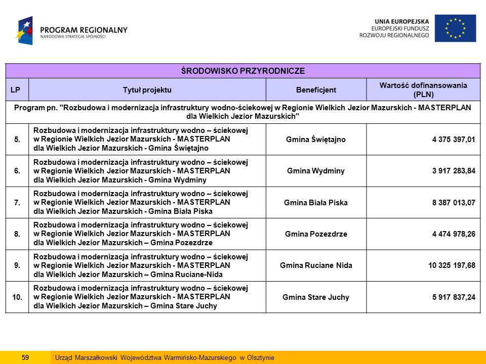 59Urząd Marszałkowski Województwa Warmińsko-Mazurskiego w Olsztynie ŚRODOWISKO PRZYRODNICZE LPTytuł projektuBeneficjent Wartość dofinansowania (PLN) Program pn.