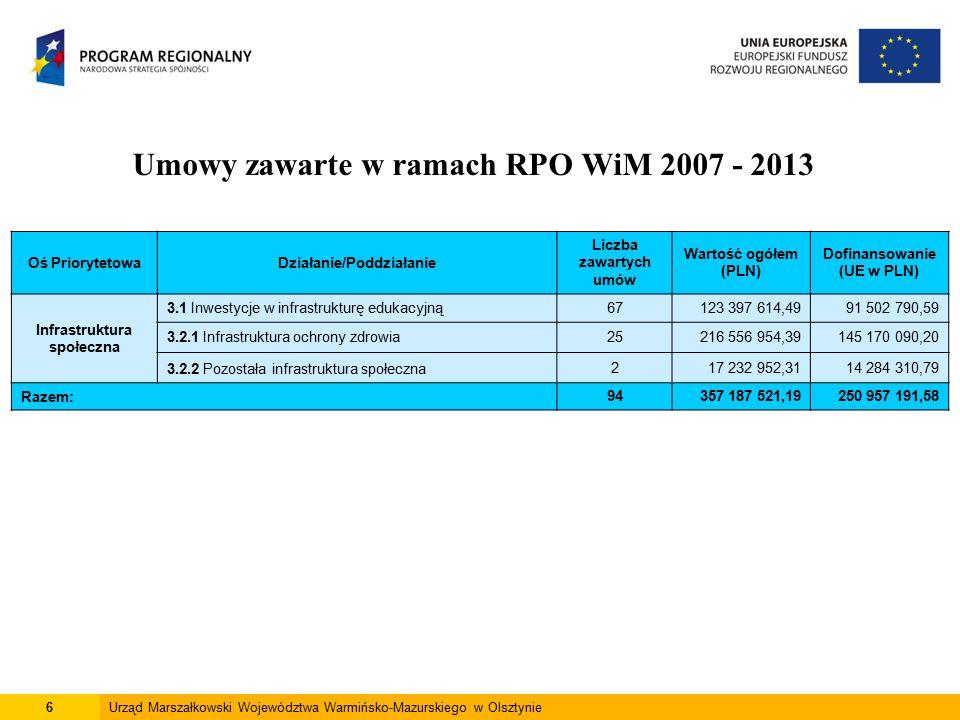 6Urząd Marszałkowski Województwa Warmińsko-Mazurskiego w Olsztynie Umowy zawarte w ramach RPO WiM 2007 - 2013 Oś PriorytetowaDziałanie/Poddziałanie Liczba zawartych umów Wartość ogółem (PLN) Dofinansowanie (UE w PLN) Infrastruktura społeczna 3.1 Inwestycje w infrastrukturę edukacyjną67123 397 614,4991 502 790,59 3.2.1 Infrastruktura ochrony zdrowia25216 556 954,39145 170 090,20 3.2.2 Pozostała infrastruktura społeczna217 232 952,3114 284 310,79 Razem: 94357 187 521,19250 957 191,58