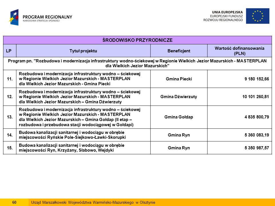 60Urząd Marszałkowski Województwa Warmińsko-Mazurskiego w Olsztynie ŚRODOWISKO PRZYRODNICZE LPTytuł projektuBeneficjent Wartość dofinansowania (PLN) Program pn.