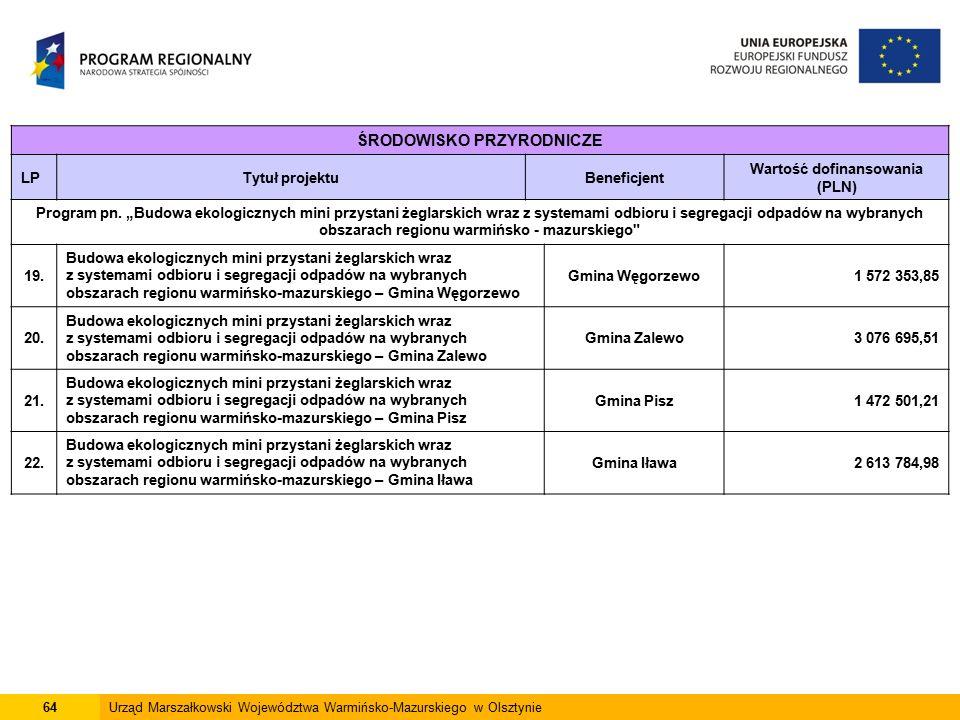 64Urząd Marszałkowski Województwa Warmińsko-Mazurskiego w Olsztynie ŚRODOWISKO PRZYRODNICZE LPTytuł projektuBeneficjent Wartość dofinansowania (PLN) Program pn.