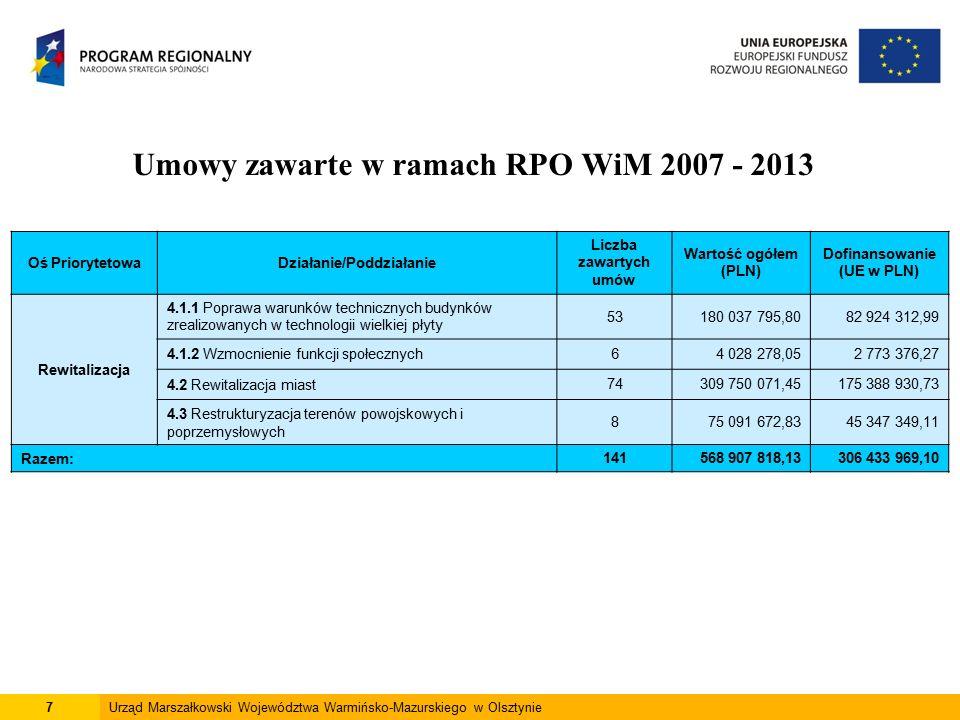 7Urząd Marszałkowski Województwa Warmińsko-Mazurskiego w Olsztynie Umowy zawarte w ramach RPO WiM 2007 - 2013 Oś PriorytetowaDziałanie/Poddziałanie Liczba zawartych umów Wartość ogółem (PLN) Dofinansowanie (UE w PLN) Rewitalizacja 4.1.1 Poprawa warunków technicznych budynków zrealizowanych w technologii wielkiej płyty 53180 037 795,8082 924 312,99 4.1.2 Wzmocnienie funkcji społecznych64 028 278,052 773 376,27 4.2 Rewitalizacja miast74309 750 071,45175 388 930,73 4.3 Restrukturyzacja terenów powojskowych i poprzemysłowych 875 091 672,8345 347 349,11 Razem:141568 907 818,13306 433 969,10