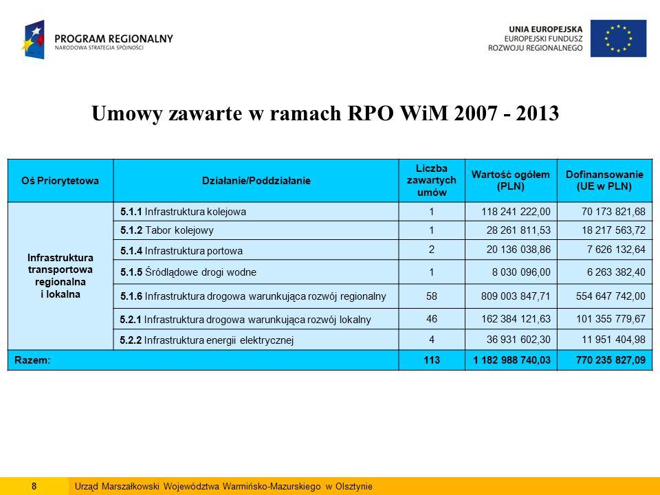8Urząd Marszałkowski Województwa Warmińsko-Mazurskiego w Olsztynie Umowy zawarte w ramach RPO WiM 2007 - 2013 Oś PriorytetowaDziałanie/Poddziałanie Liczba zawartych umów Wartość ogółem (PLN) Dofinansowanie (UE w PLN) Infrastruktura transportowa regionalna i lokalna 5.1.1 Infrastruktura kolejowa1118 241 222,0070 173 821,68 5.1.2 Tabor kolejowy128 261 811,5318 217 563,72 5.1.4 Infrastruktura portowa 220 136 038,867 626 132,64 5.1.5 Śródlądowe drogi wodne18 030 096,006 263 382,40 5.1.6 Infrastruktura drogowa warunkująca rozwój regionalny58809 003 847,71554 647 742,00 5.2.1 Infrastruktura drogowa warunkująca rozwój lokalny46162 384 121,63101 355 779,67 5.2.2 Infrastruktura energii elektrycznej436 931 602,3011 951 404,98 Razem:1131 182 988 740,03770 235 827,09