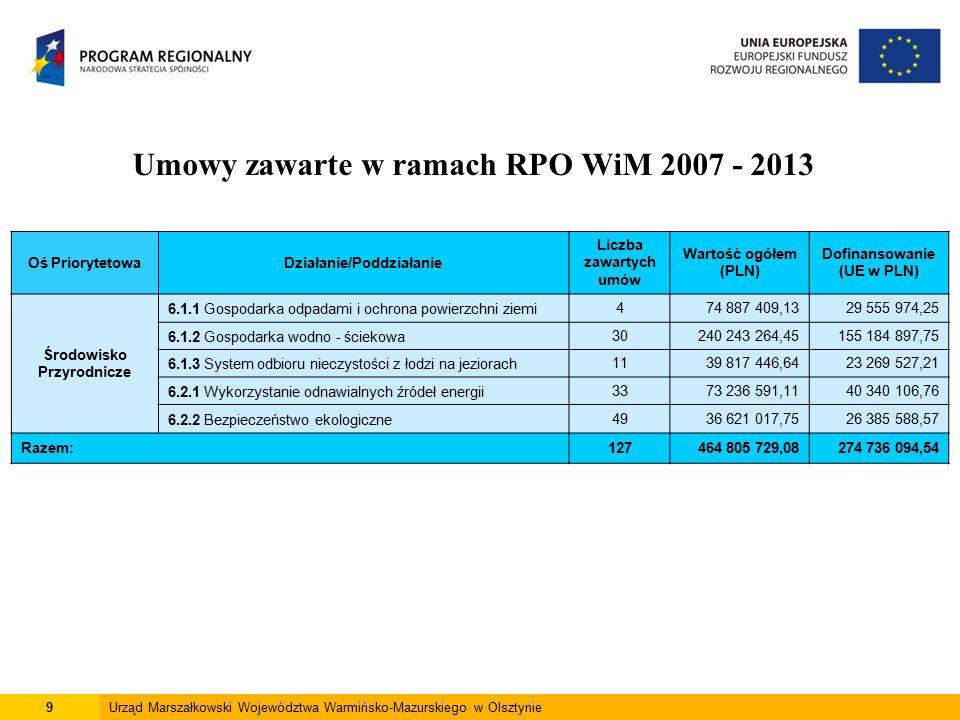 9Urząd Marszałkowski Województwa Warmińsko-Mazurskiego w Olsztynie Umowy zawarte w ramach RPO WiM 2007 - 2013 Oś PriorytetowaDziałanie/Poddziałanie Liczba zawartych umów Wartość ogółem (PLN) Dofinansowanie (UE w PLN) Środowisko Przyrodnicze 6.1.1 Gospodarka odpadami i ochrona powierzchni ziemi474 887 409,1329 555 974,25 6.1.2 Gospodarka wodno - ściekowa30240 243 264,45155 184 897,75 6.1.3 System odbioru nieczystości z łodzi na jeziorach1139 817 446,6423 269 527,21 6.2.1 Wykorzystanie odnawialnych źródeł energii3373 236 591,1140 340 106,76 6.2.2 Bezpieczeństwo ekologiczne4936 621 017,7526 385 588,57 Razem:127464 805 729,08274 736 094,54