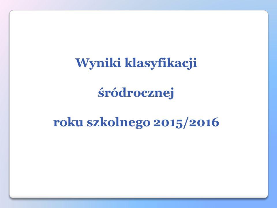 Wyniki klasyfikacji śródrocznej roku szkolnego 2015/2016