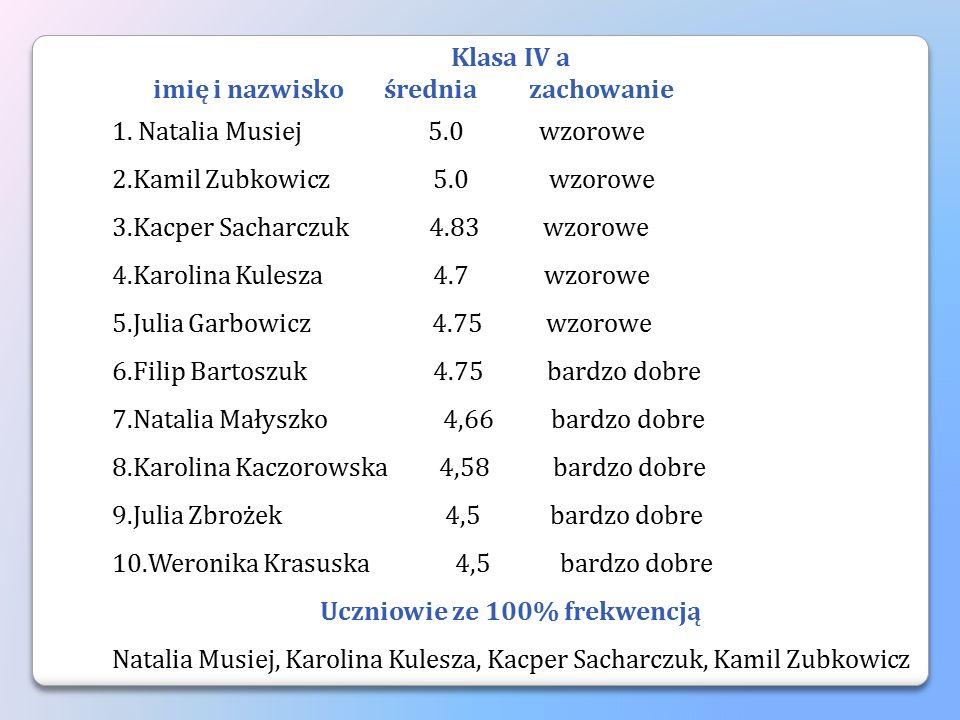 Klasa IV a imię i nazwisko średnia zachowanie 1. Natalia Musiej 5.0 wzorowe 2.Kamil Zubkowicz 5.0 wzorowe 3.Kacper Sacharczuk 4.83 wzorowe 4.Karolina