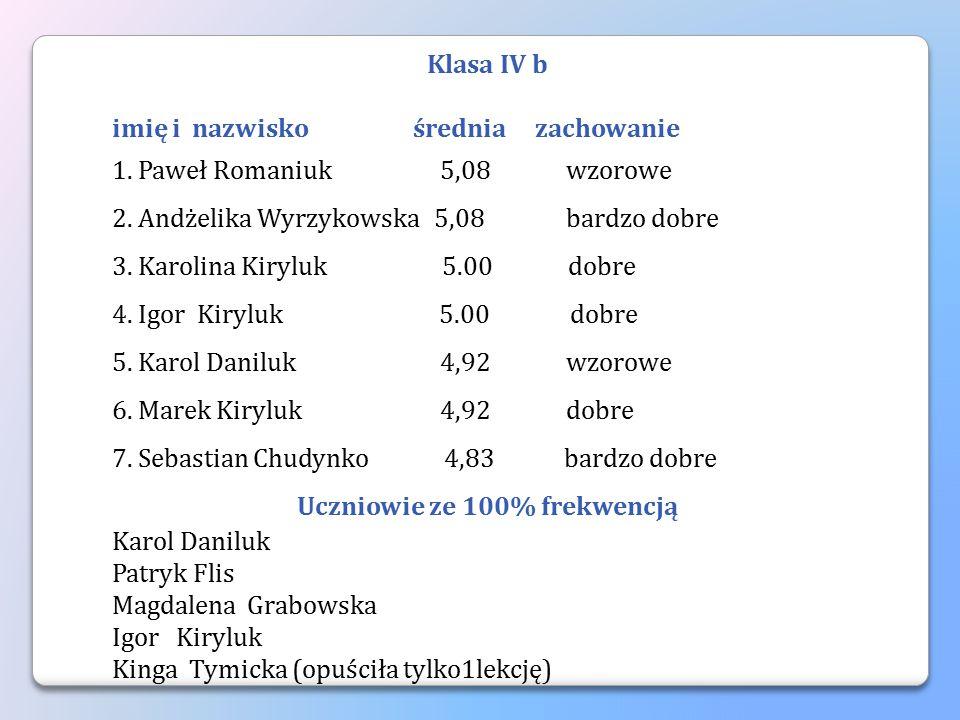 Klasa IV b imię i nazwisko średnia zachowanie 1. Paweł Romaniuk 5,08 wzorowe 2. Andżelika Wyrzykowska 5,08 bardzo dobre 3. Karolina Kiryluk 5.00 dobre