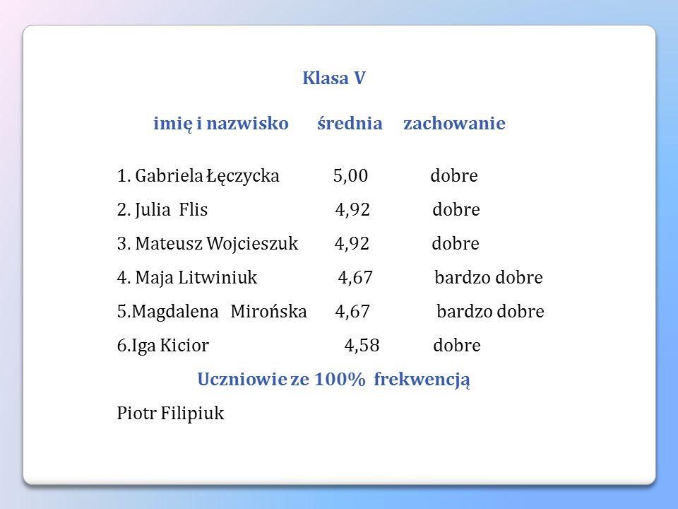 Klasa V imię i nazwisko średnia zachowanie 1. Gabriela Łęczycka 5,00 dobre 2. Julia Flis 4,92 dobre 3. Mateusz Wojcieszuk 4,92 dobre 4. Maja Litwiniuk