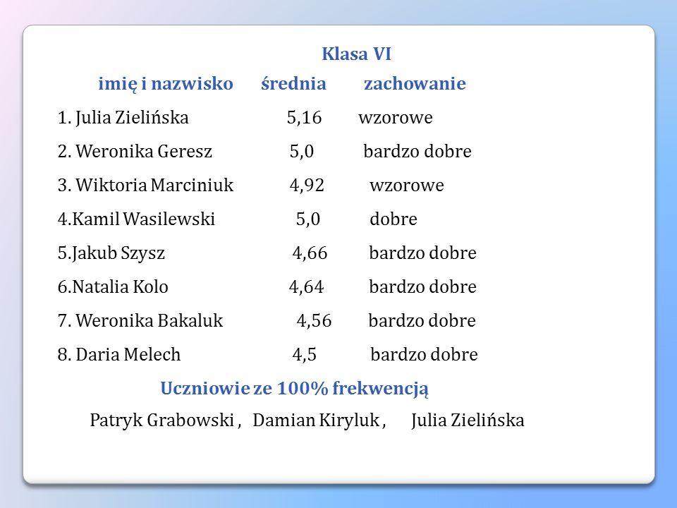 Klasa VI imię i nazwisko średnia zachowanie 1. Julia Zielińska 5,16 wzorowe 2. Weronika Geresz 5,0 bardzo dobre 3. Wiktoria Marciniuk 4,92 wzorowe 4.K