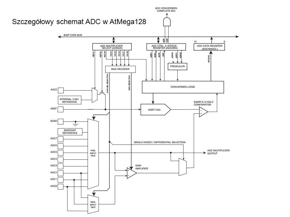 Szczegółowy schemat ADC w AtMega128