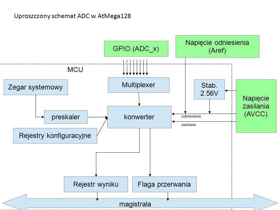 Uproszczony schemat ADC w AtMega128 Multiplexer GPIO (ADC_x) konwerter preskaler Zegar systemowy Rejestry konfiguracyjne Napięcie odniesienia (Aref) Napięcie zasilania (AVCC) Rejestr wynikuFlaga przerwania MCU Stab.