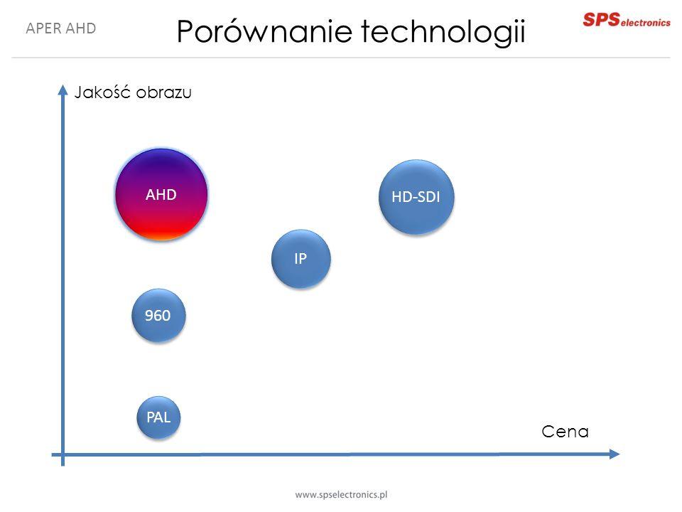 APER AHD Porównanie technologii Jakość obrazu Cena AHD 960 PAL HD-SDI IP