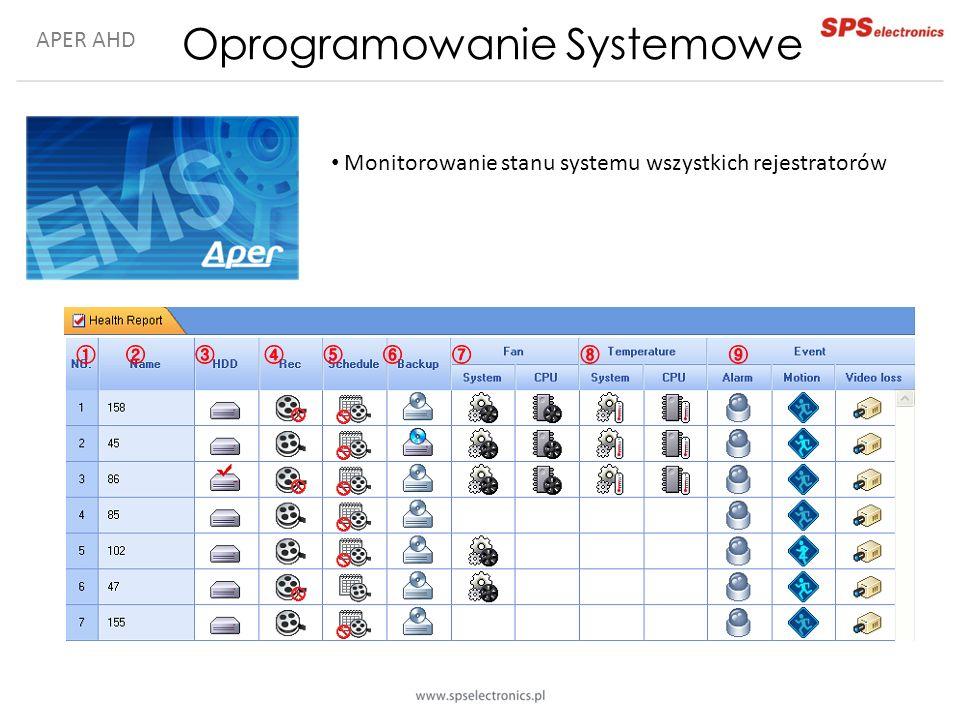 APER AHD Oprogramowanie Systemowe Monitorowanie stanu systemu wszystkich rejestratorów