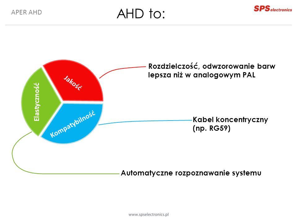 APER AHD Automatyczne rozpoznawanie systemu Jakość obrazu Kompatybilność Elastyczność Rozdzielczość, odwzorowanie barw lepsza niż w analogowym PAL Kabel koncentryczny (np.