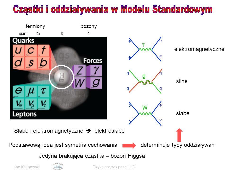 Jan KalinowskiFizyka cząstek poza LHC q g q q q W p n e e  e e e elektromagnetyczne silne słabe fermiony bozony spin: ½ 0 1 Podstawową ideą jest symetria cechowaniadeterminuje typy oddziaływań Słabe i elektromagnetyczne  elektrosłabe Jedyna brakująca cząstka – bozon Higgsa
