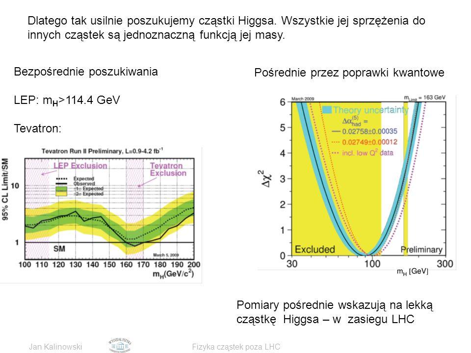 Jan KalinowskiFizyka cząstek poza LHC Dlatego tak usilnie poszukujemy cząstki Higgsa.