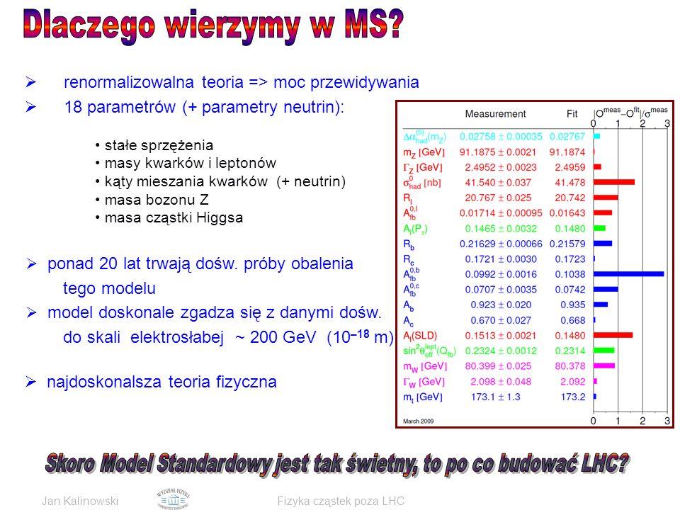 Jan KalinowskiFizyka cząstek poza LHC  renormalizowalna teoria => moc przewidywania  18 parametrów (+ parametry neutrin): stałe sprzężenia masy kwarków i leptonów kąty mieszania kwarków (+ neutrin) masa bozonu Z masa cząstki Higgsa  ponad 20 lat trwają dośw.