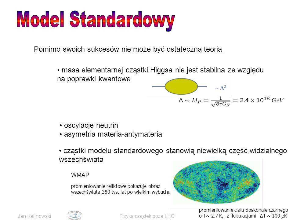 Jan KalinowskiFizyka cząstek poza LHC Pomimo swoich sukcesów nie może być ostateczną teorią masa elementarnej cząstki Higgsa nie jest stabilna ze względu na poprawki kwantowe cząstki modelu standardowego stanowią niewielką część widzialnego wszechświata promieniowanie reliktowe pokazuje obraz wszechświata 380 tys.