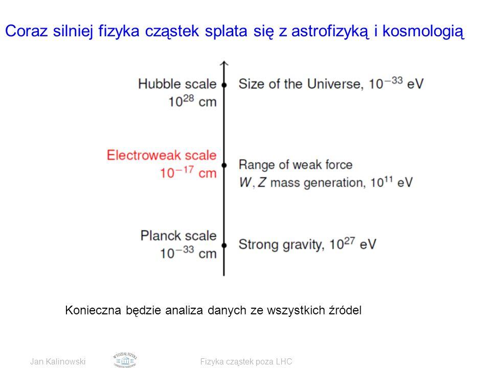 Jan KalinowskiFizyka cząstek poza LHC Coraz silniej fizyka cząstek splata się z astrofizyką i kosmologią Konieczna będzie analiza danych ze wszystkich źródel