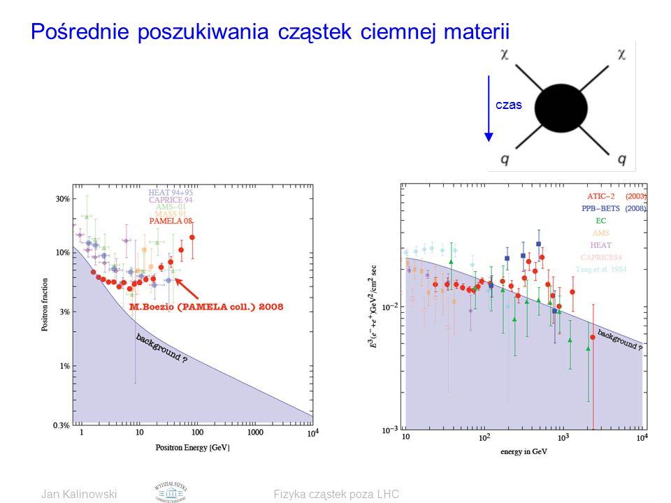 Jan KalinowskiFizyka cząstek poza LHC Pośrednie poszukiwania cząstek ciemnej materii czas