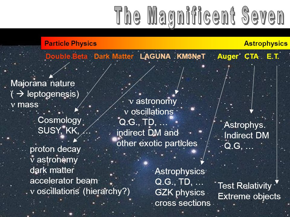 Jan KalinowskiFizyka cząstek poza LHC Particle Physics Astrophysics Double Beta Dark Matter LAGUNA KM3NeT Auger CTA E.T.