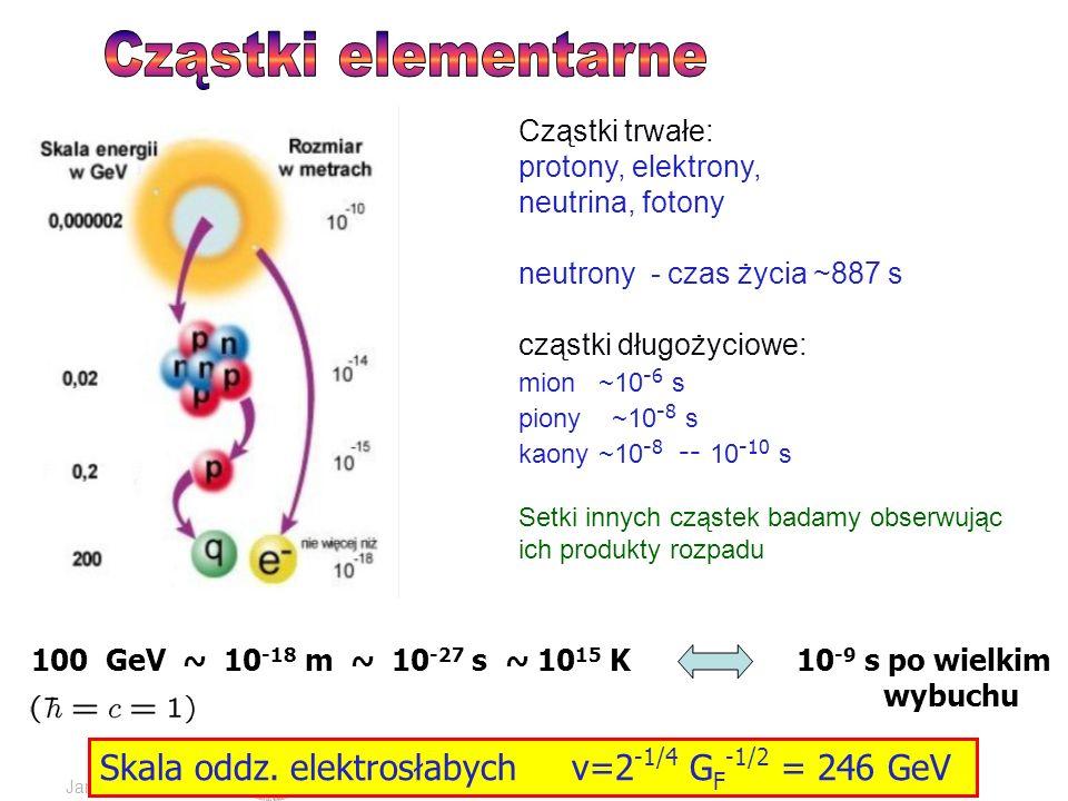 Jan KalinowskiFizyka cząstek poza LHC Cząstki trwałe: protony, elektrony, neutrina, fotony neutrony - czas życia ~887 s cząstki długożyciowe: mion ~10 -6 s piony ~10 -8 s kaony ~10 -8 -- 10 -10 s Setki innych cząstek badamy obserwując ich produkty rozpadu 100 GeV ~ 10 -18 m ~ 10 -27 s ~ 10 15 K Skala oddz.