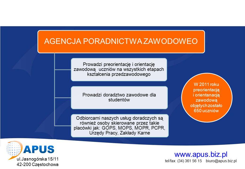 www.apus.biz.pl tel/fax: (34) 361 56 15 biuro@apus.biz.pl ul.Jasnogórska 15/11 42-200 Częstochowa Projekt współfinansowany przez Unię Europejską w ramach Europejskiego Funduszu Społecznego AGENCJA PORADNICTWA ZAWODOWEO Prowadzi preorientację i orientację zawodową uczniów na wszystkich etapach kształcenia przedzawodowego Prowadzi doradztwo zawodowe dla studentów Odbiorcami naszych usług doradczych są również osoby skierowane przez takie placówki jak: GOPS, MOPS, MOPR, PCPR, Urzędy Pracy, Zakłady Karne W 2011 roku preorientacją i orientanacją zawodową objętych zostało 650 uczniów