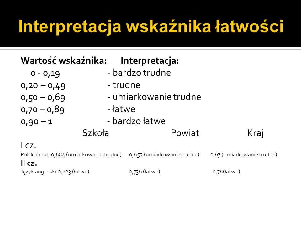 Wartość wskaźnika: Interpretacja: 0 - 0,19- bardzo trudne 0,20 – 0,49- trudne 0,50 – 0,69 - umiarkowanie trudne 0,70 – 0,89- łatwe 0,90 – 1 - bardzo łatwe Szkoła Powiat Kraj I cz.