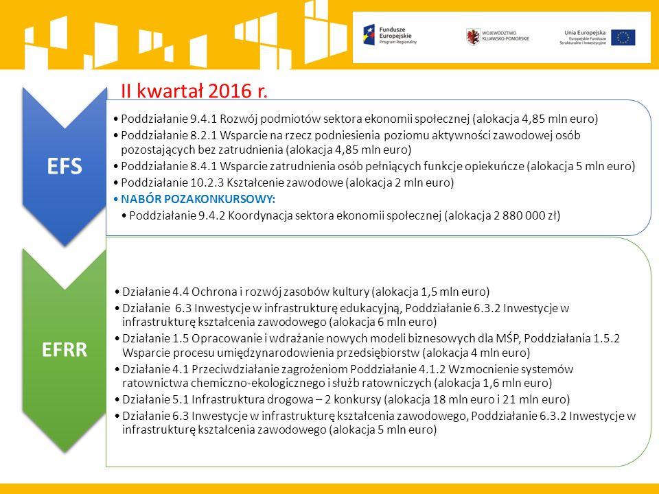 Zakończone nabory EFRR Działanie 1.2 Poddziałanie: 1.2.1.