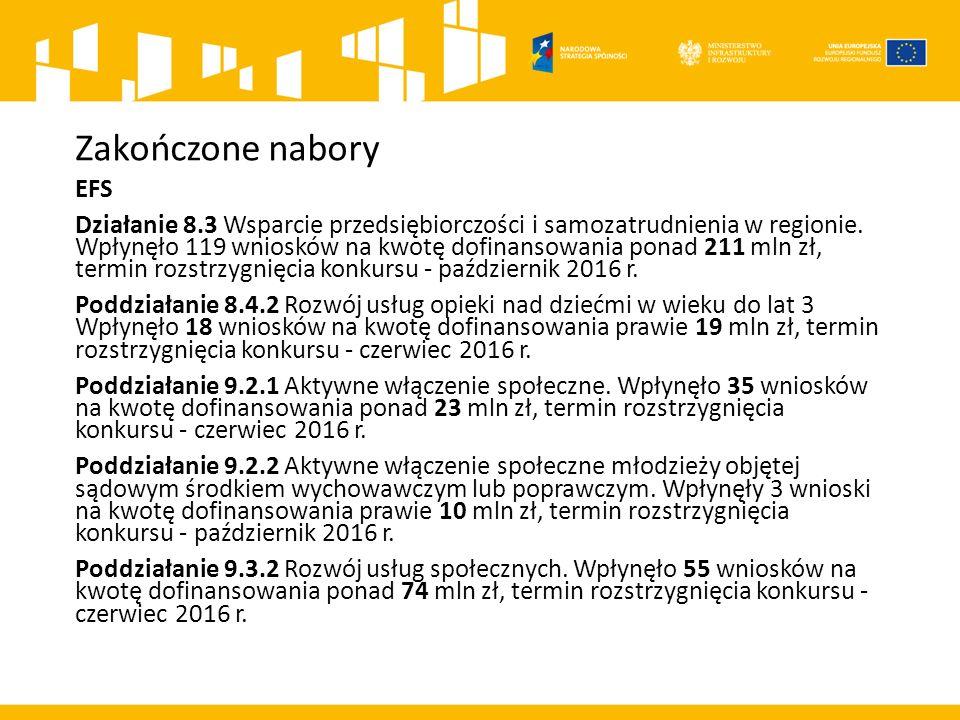Zakończone nabory EFS Poddziałanie 9.4.1 Rozwój podmiotów sektora ekonomii społecznej, wpłynęło 6 wniosków na kwotę dofinansowania prawie 48 mln zł, termin rozstrzygnięcia konkursu - czerwiec 2016 r.