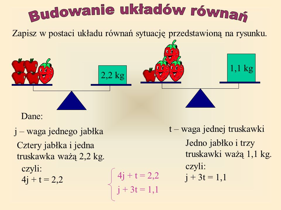 Zapisz w postaci układu równań sytuację przedstawioną na rysunku. 2,2 kg 1,1 kg j – waga jednego jabłka t – waga jednej truskawki Dane: Cztery jabłka