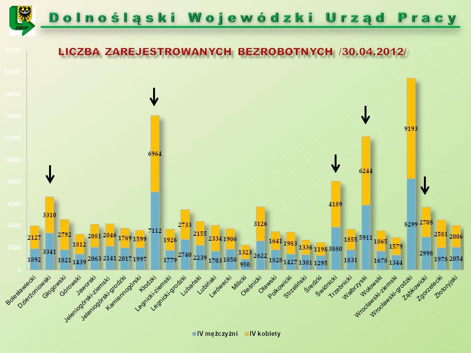 Liczba bezrobotnych absolwentów w powiatach i podregionach województwa dolnośląskiego Liczba zarejestrowanych bezrobotnych absolwentów [stan na koniec m-ca]Przyrost, spadek [-] w okresie IV.