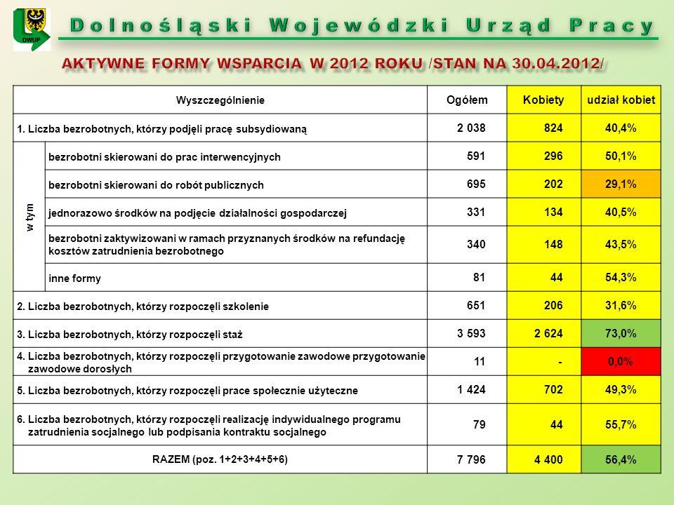 Podregiony Przyznane środki Funduszu Pracy w 2009 r.