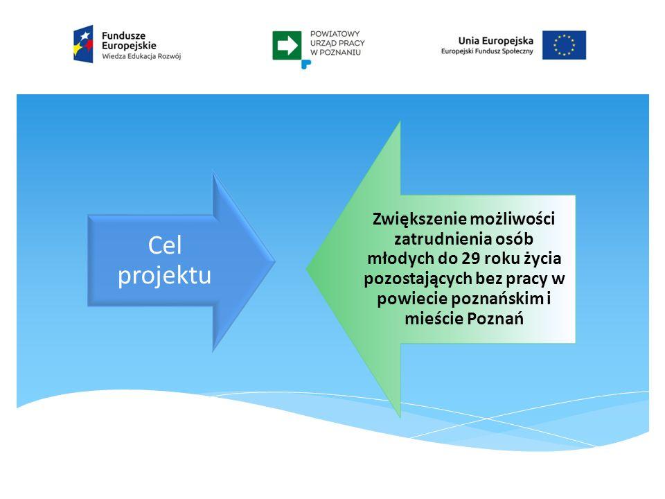 Cel projektu Zwiększenie możliwości zatrudnienia osób młodych do 29 roku życia pozostających bez pracy w powiecie poznańskim i mieście Poznań