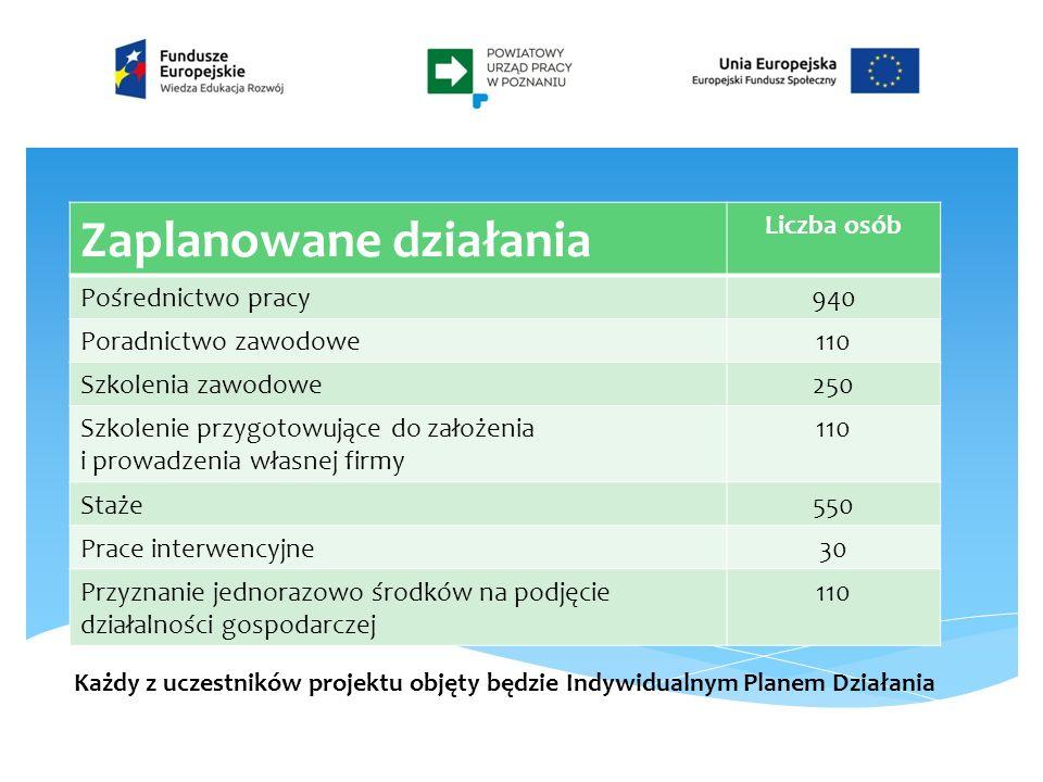 Powiatowy Urząd Pracy w Poznaniu ul.Czarnieckiego 9 61-538 Poznań tel.