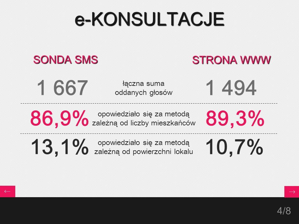 4/ 8 e-KONSULTACJE łączna suma oddanych głosów opowiedziało się za metodą zależną od liczby mieszkańców opowiedziało się za metodą zależną od powierzchni lokalu SONDA SMS 86,9% 13,1% 1 667 STRONA WWW 89,3% 10,7% 1 494