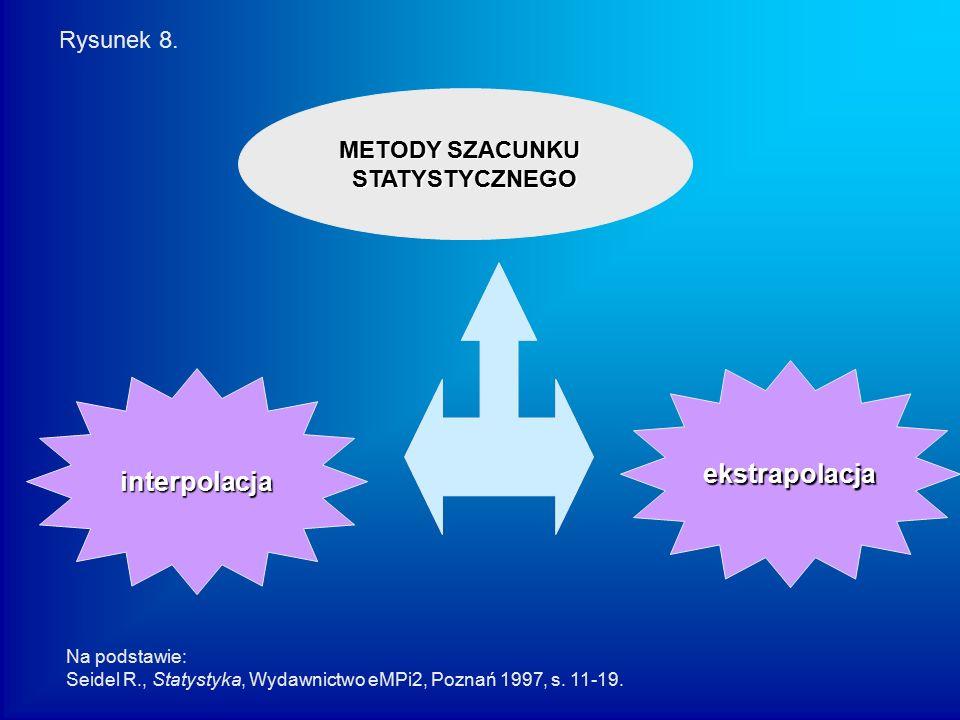 METODY SZACUNKU STATYSTYCZNEGO interpolacja ekstrapolacja Rysunek 8. Na podstawie: Seidel R., Statystyka, Wydawnictwo eMPi2, Poznań 1997, s. 11-19.