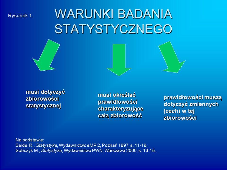 WARUNKI BADANIA STATYSTYCZNEGO musi dotyczyć zbiorowościstatystycznej musi określać prawidłowościcharakteryzujące całą zbiorowość prawidłowości muszą dotyczyć zmiennych (cech) w tej zbiorowości Na podstawie: Seidel R., Statystyka, Wydawnictwo eMPi2, Poznań 1997, s.
