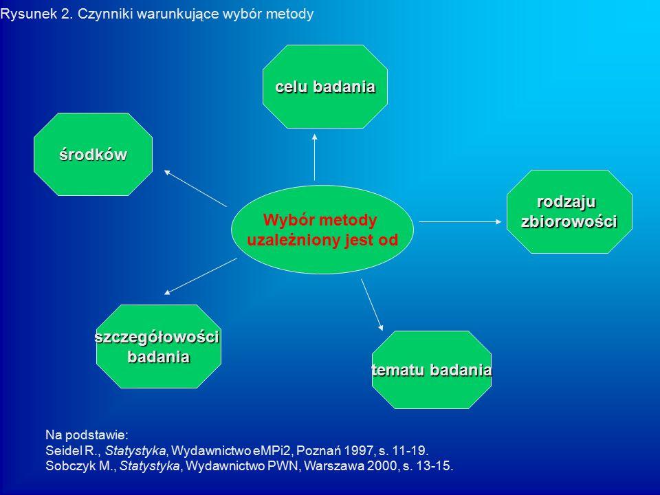METODY BADAŃ STATYSTYCZNYCH badania pełne (całkowite, wyczerpujące) - obejmują wszystkie jednostki danej zbiorowości statystycznej badania niepełne (częściowe) – obejmują niektóre jednostki – obejmują niektóre jednostki szacunki interpolacyjne i ekstrapolacyjne.