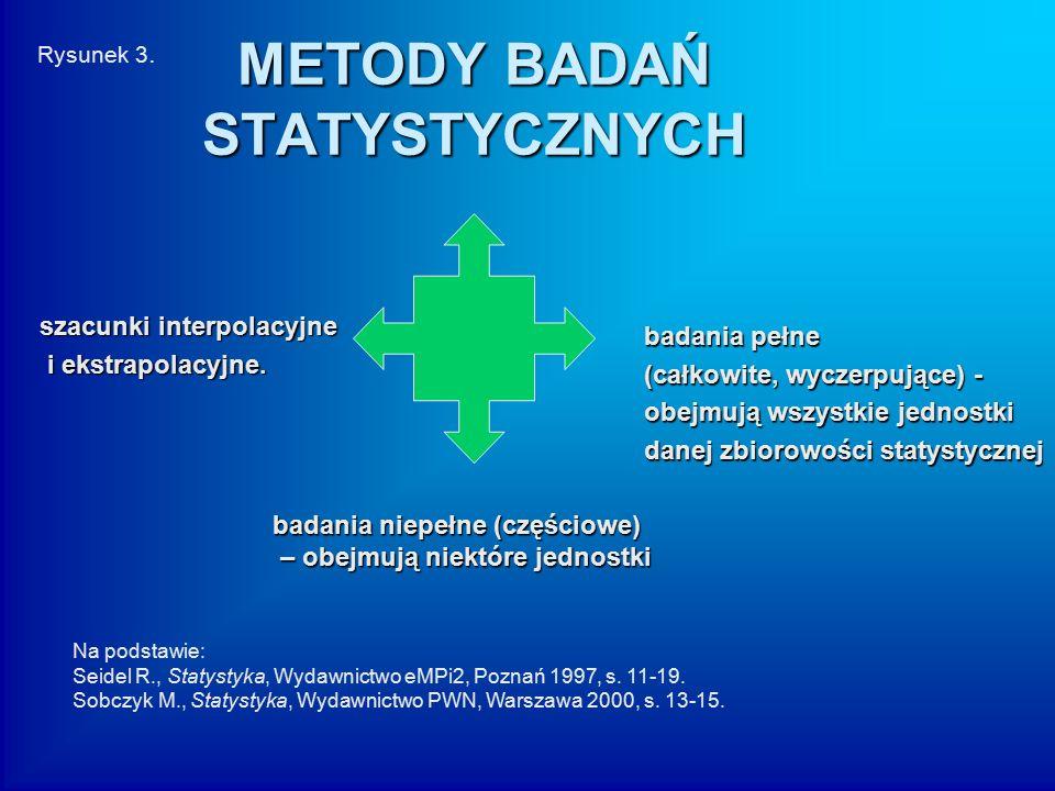 METODY BADAŃ STATYSTYCZNYCH badania pełne (całkowite, wyczerpujące) - obejmują wszystkie jednostki danej zbiorowości statystycznej badania niepełne (c