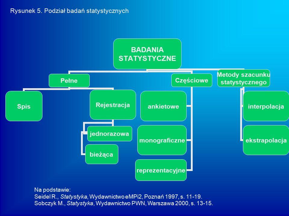 Rysunek 5. Podział badań statystycznych Na podstawie: Seidel R., Statystyka, Wydawnictwo eMPi2, Poznań 1997, s. 11-19. Sobczyk M., Statystyka, Wydawni
