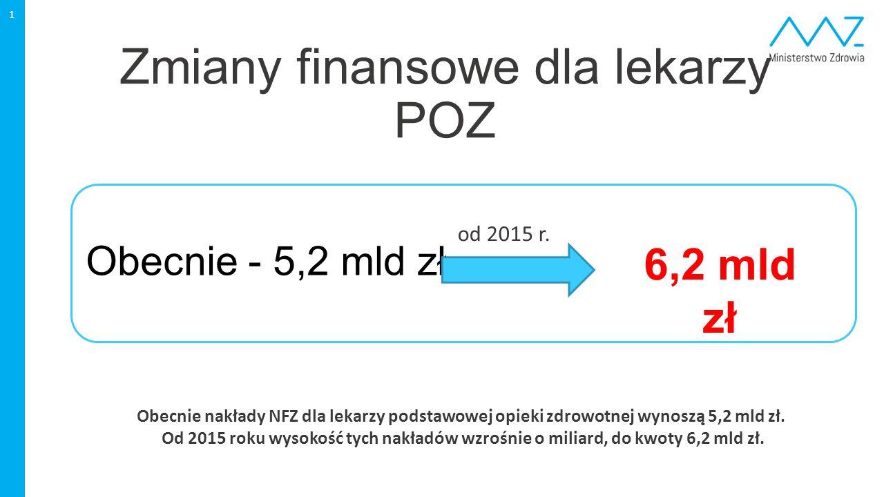 1 Obecnie - 5,2 mld zł od 2015 r.