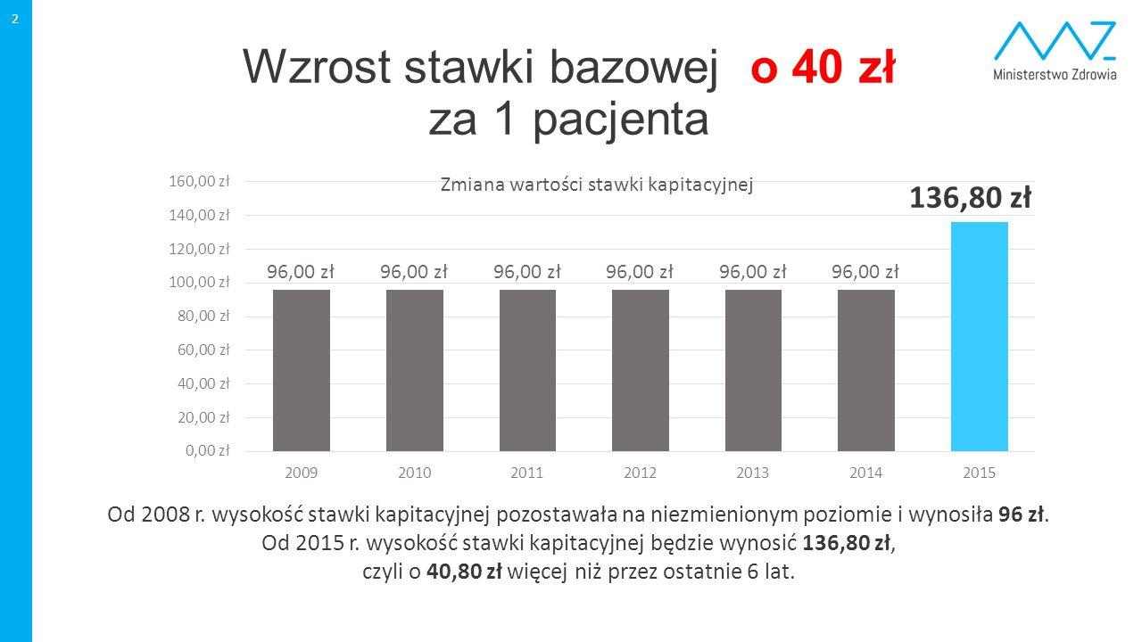 Wzrost stawki bazowej o 40 zł za 1 pacjenta 2 Zmiana wartości stawki kapitacyjnej Od 2008 r. wysokość stawki kapitacyjnej pozostawała na niezmienionym