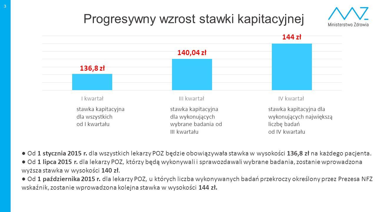 Progresywny wzrost stawki kapitacyjnej 3 681 mln stawka kapitacyjna dla wykonujących wybrane badania od III kwartału stawka kapitacyjna dla wykonujący